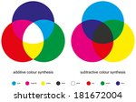 Color Mixing   Color Synthesis  ...