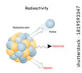 Radioactivity And Radiation...