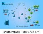 scheme work hydrogen fuel cell | Shutterstock .eps vector #1819736474