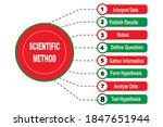 diagram of scientific method... | Shutterstock .eps vector #1847651944