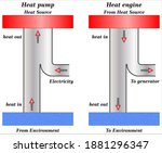 thermodynamics  heat pump vs.... | Shutterstock .eps vector #1881296347