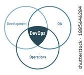 Devops Software Development...