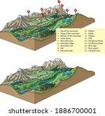 vector illustration of inland... | Shutterstock .eps vector #1886700001