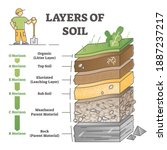 layers of soil diagram as... | Shutterstock .eps vector #1887237217
