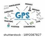 gps global positioning system... | Shutterstock . vector #1892087827