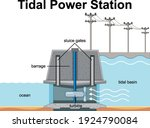 Diagram Showing Tidal Power...