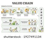 Value Chain As Business...