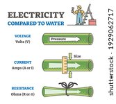 electricity compared to water...   Shutterstock .eps vector #1929062717