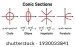 Conic Section Circle Ellipse...