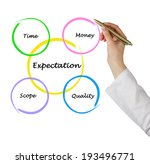 expectation diagram | Shutterstock . vector #193496771