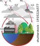 acid rain  air pollutants ...   Shutterstock .eps vector #1935226577