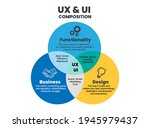ux and ui composition or...
