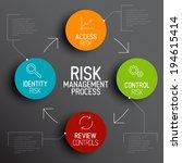 vector risk management process... | Shutterstock .eps vector #194615414