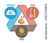 fire triangle as oxygen  heat...   Shutterstock .eps vector #1951725841