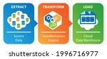 etl data transformation concept.... | Shutterstock .eps vector #1996716977