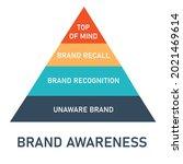 the pyramid of brand awareness... | Shutterstock .eps vector #2021469614