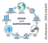 ocean and earth system with... | Shutterstock .eps vector #2031126344