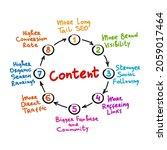 content mind map process ... | Shutterstock .eps vector #2059017464