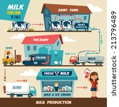 stages of production and... | Shutterstock .eps vector #213796489