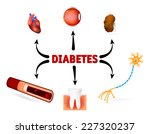 complications of diabetes... | Shutterstock .eps vector #227320237
