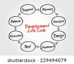 circular hand drawn vector flow ... | Shutterstock .eps vector #229494079