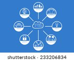 internet of things with flat... | Shutterstock .eps vector #233206834