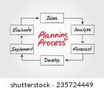 planning process flow chart ... | Shutterstock .eps vector #235724449