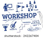 workshop. chart with keywords... | Shutterstock .eps vector #242267404