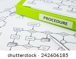 Small photo of Green binder with PROCEDURE word on label place on process procedure documents, pen pointing at decision word in flow chart