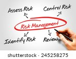 Small photo of Risk management process diagram chart, business concept