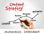 content strategy timeline ... | Shutterstock . vector #245818669