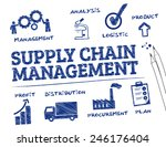 supply chain management. chart... | Shutterstock .eps vector #246176404