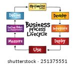 business process lifecycle ... | Shutterstock .eps vector #251375551