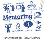 mentoring. chart with keywords... | Shutterstock .eps vector #252408901