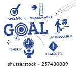 Goal Setting. Chart With...