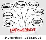 empowerment qualities mind map  ... | Shutterstock .eps vector #261520391
