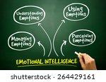 emotional intelligence mind map ... | Shutterstock . vector #264429161