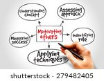 motivating others mind map ... | Shutterstock . vector #279482405