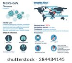 mers cov infograpphic  middle... | Shutterstock .eps vector #284434145