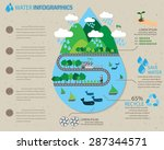 water ecology infographics... | Shutterstock .eps vector #287344571
