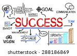 success concept hand drawn on... | Shutterstock . vector #288186869