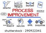 process improvement concept... | Shutterstock . vector #290922341