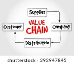 value chain process steps ... | Shutterstock .eps vector #292947845