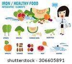 set of minerals iron food.... | Shutterstock .eps vector #306605891