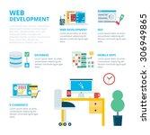 web development infographic ...