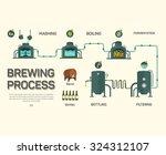 Beer Brewing Process...
