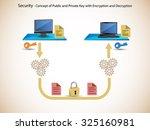 network security  public key... | Shutterstock .eps vector #325160981