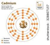 atom cadmium   Shutterstock .eps vector #328807157