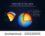 structure of the earth... | Shutterstock .eps vector #335220545