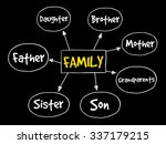 family mind map concept | Shutterstock .eps vector #337179215